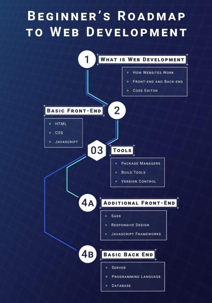نقشه راه و مراحل یادگیری وب
